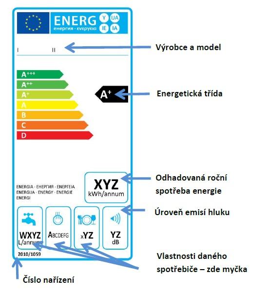 energeticky stitek popis